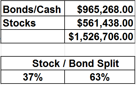 March 11 2016 stock bond split percentage